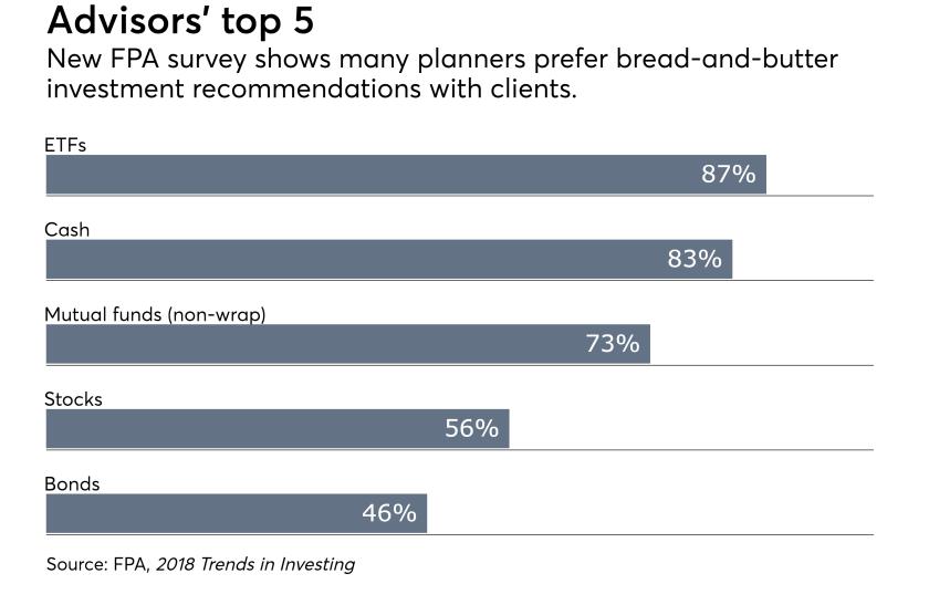 FPA survey of financial planners top 5 June 2018 chart ETFs Cash
