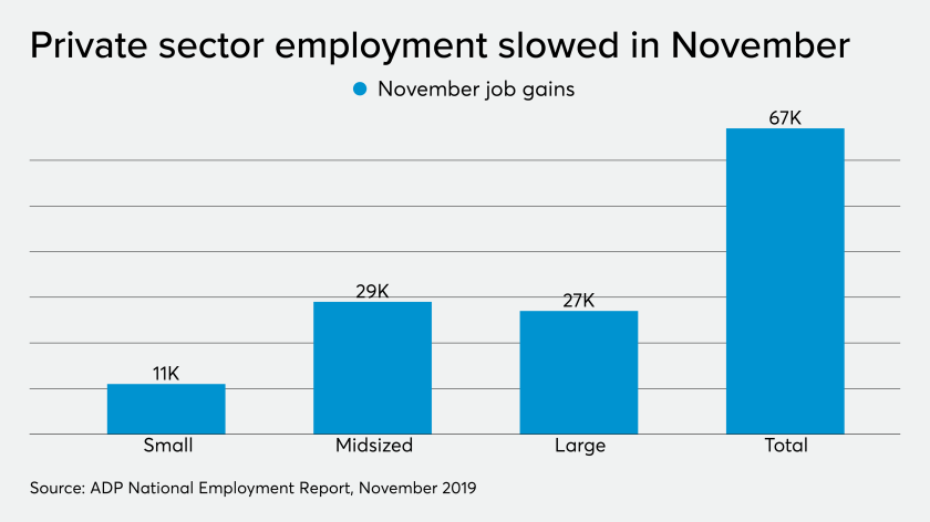 AT-120419-ADPNovember2019EmploymentReportChart.png