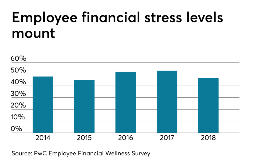 FinancialStress.3.14.19.png