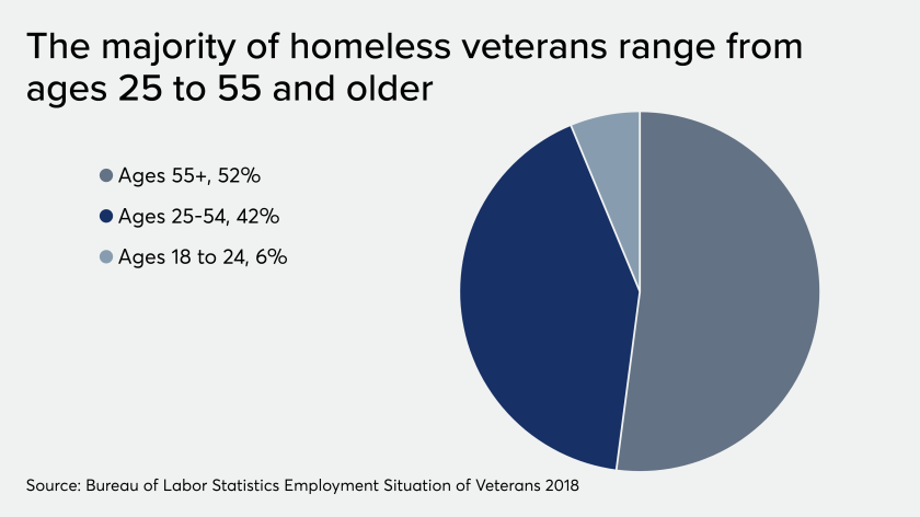 veteran_unemployment_IAG_PP.png