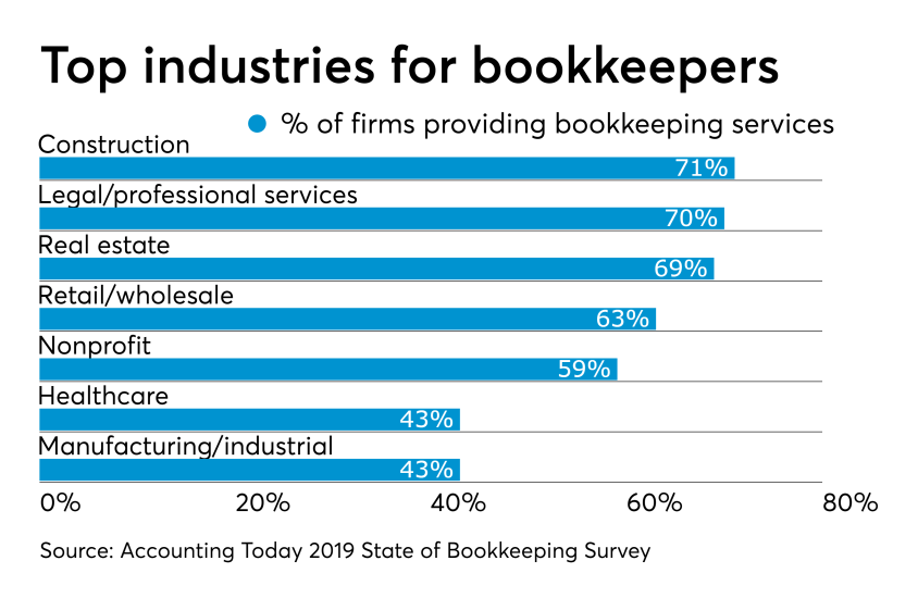 AT-062719- Bookkeeping Survey CHART -  Top industries