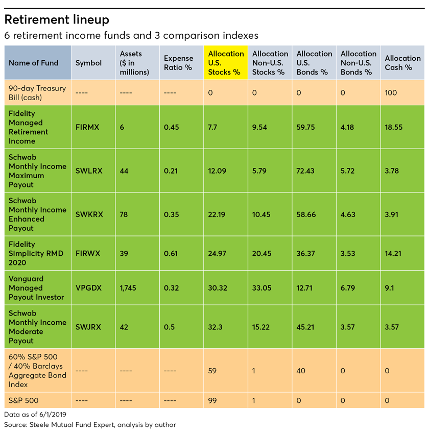 Six retirement income funds and three comparison indexes Fidelity, Schwab, Vanguard, Barclays, S&P 500, 90 day treasury
