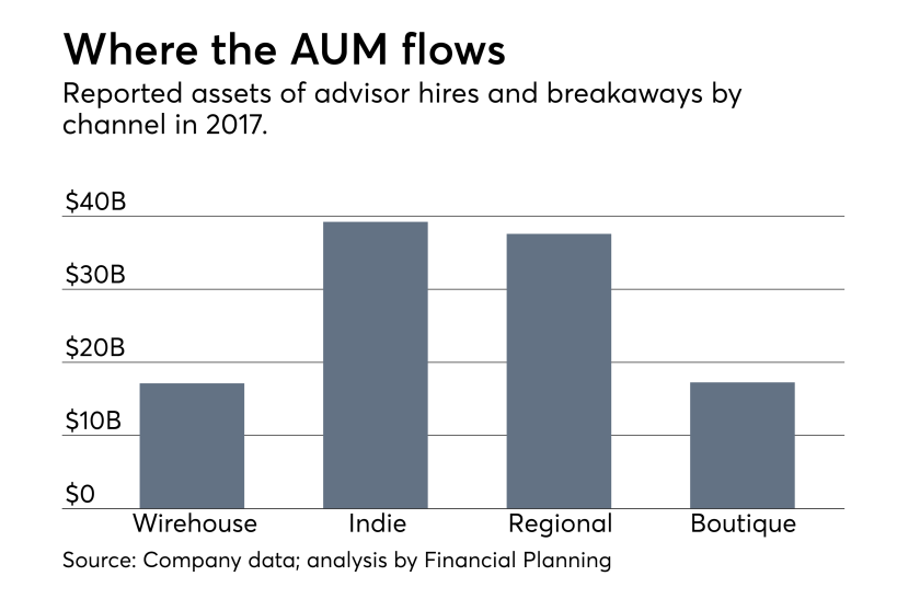 advisor recruiting AUM by channel: wirehouse, indie/independent, regional brokerage, and boutique