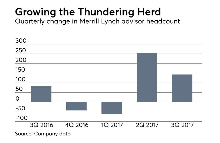 Merrill Lynch adviser headcount third quarter 2017