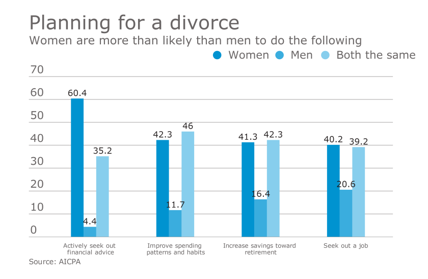 AICPA survey of CPA financial planners on retirement age clients' planning for divorce