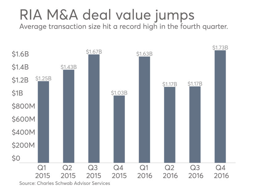 Charles Schwab found that RIA M&A deals hit a new record high in average value.