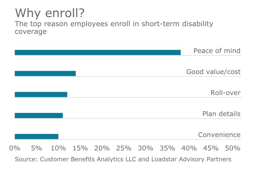 std-short-term-disability-voluntary-chart