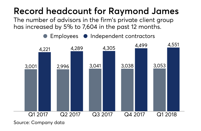 Raymond James advisor headcount