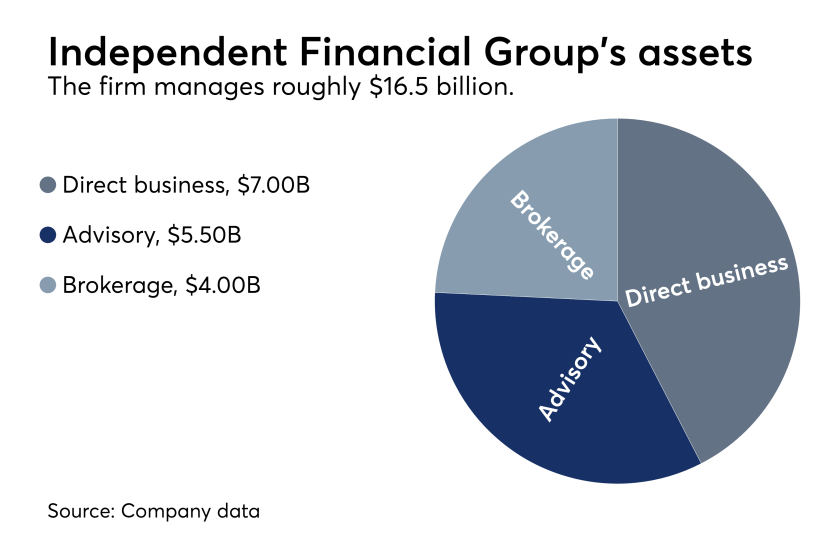 Independent Financial Group assets