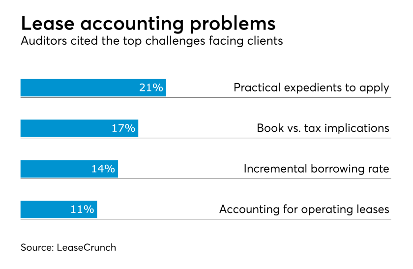 Lease accounting challenges for audit clients