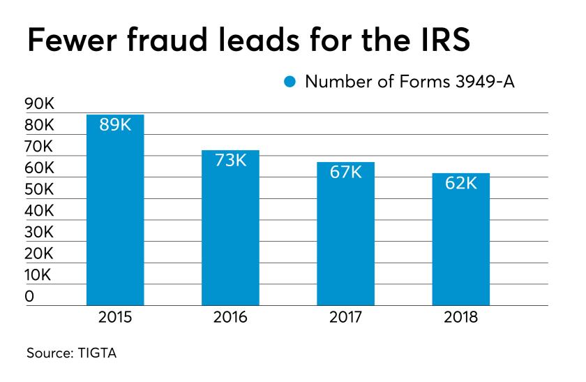 AT-052919-TIGTA fraud referral GRAPH