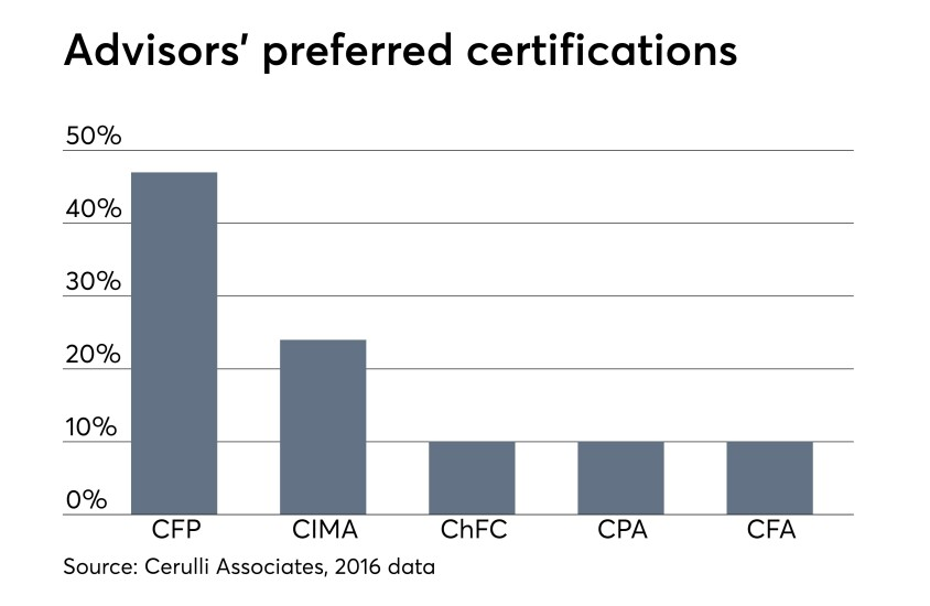 Financial advisors' best tips for taking the CFP exam