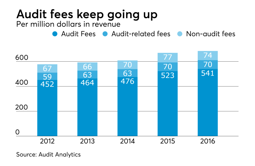 Audit fees, audit-related fees and non-audit fees