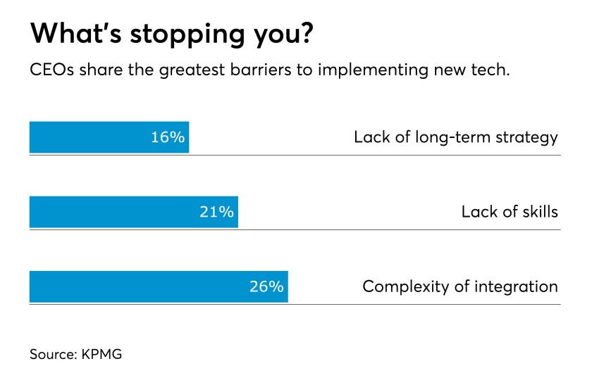 Barriers to technology implementation KPMG Chart