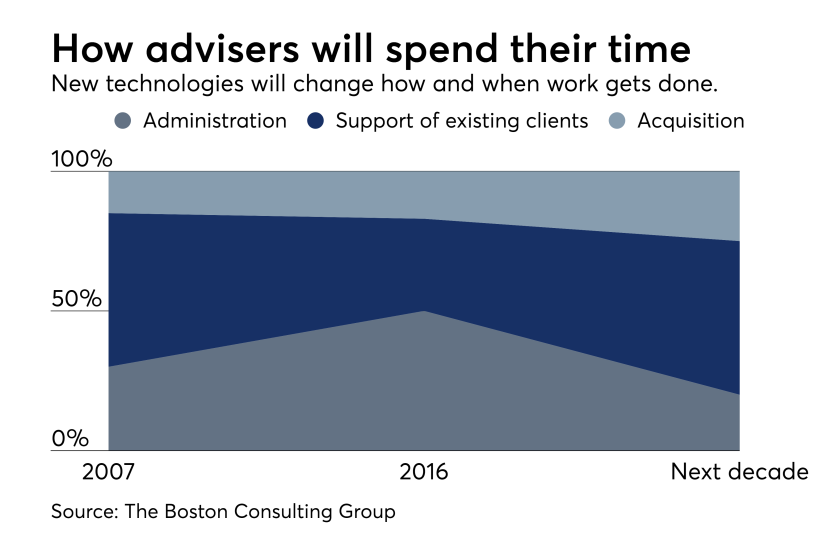 How advisers will spend time at work Boston Consulting Group June 2017
