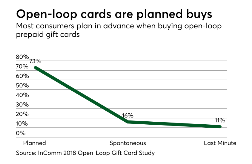 Chart: Open-loop cards are planned buys
