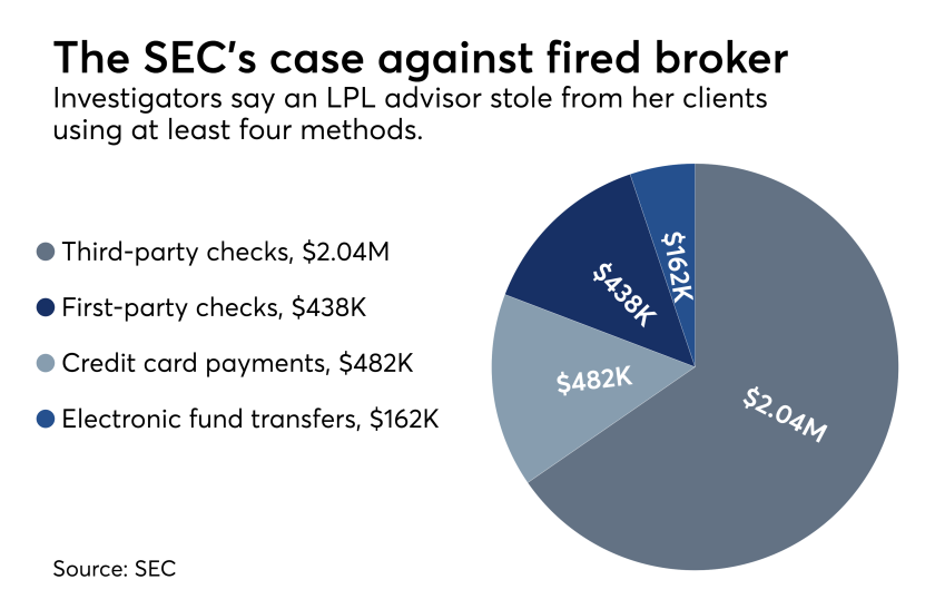 SEC case against a former broker