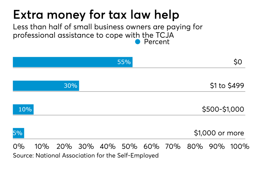 Tax reform assistance for the self-employed