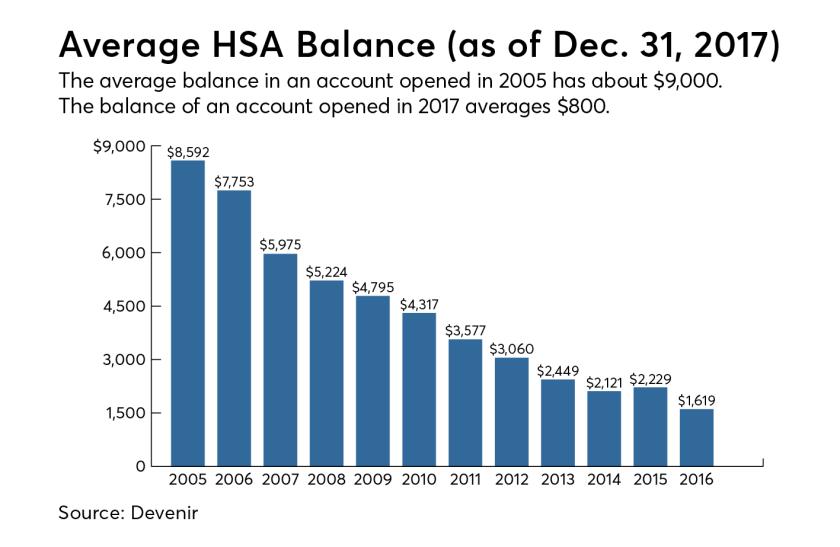 Average HSA Balance