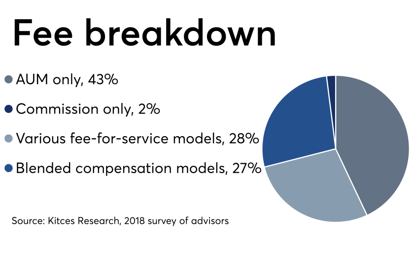 Fee models pie chart 0719