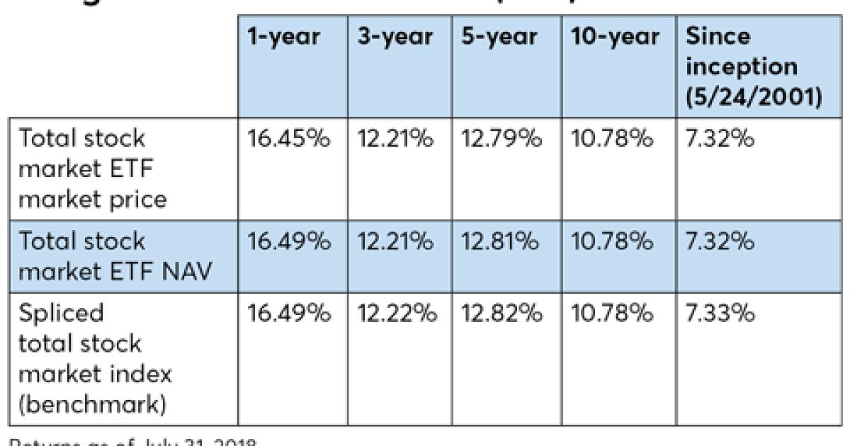 Vanguard vs  Fidelity's Zero funds on fees, expense ratios