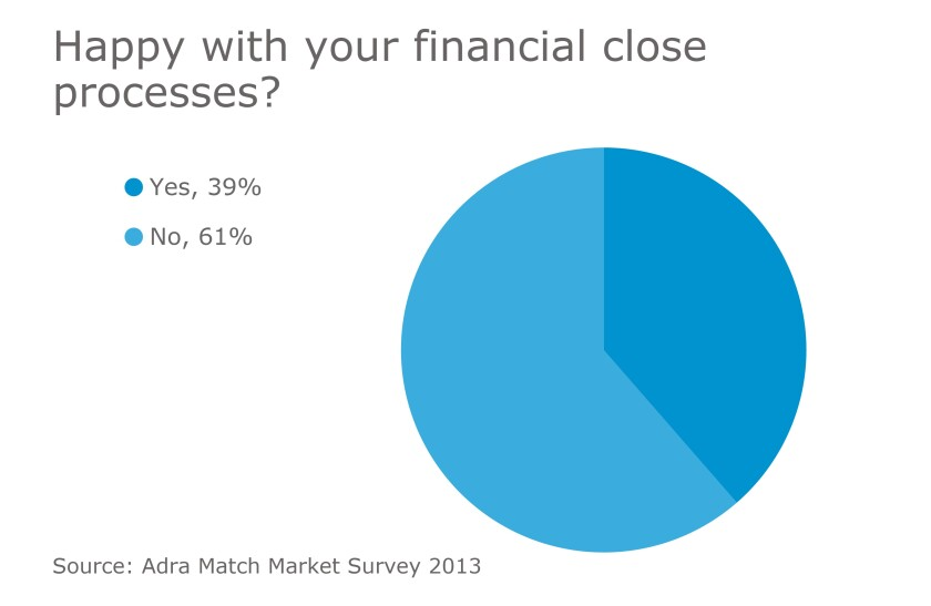 Financial close chart