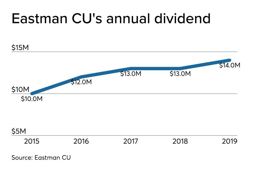 CUJ 121819 - Eastman CU dividend.jpeg