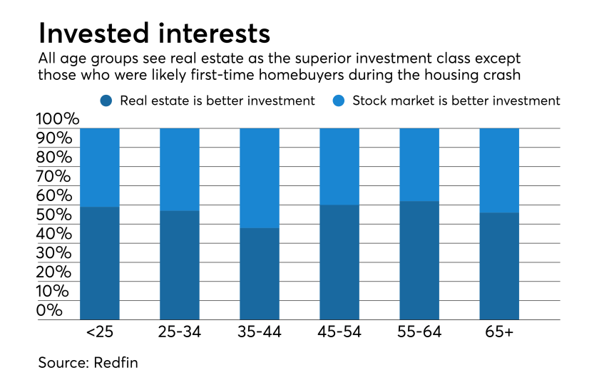 Investments Redfin