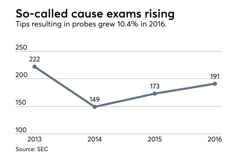 OCIE-Cause-Exams-2017