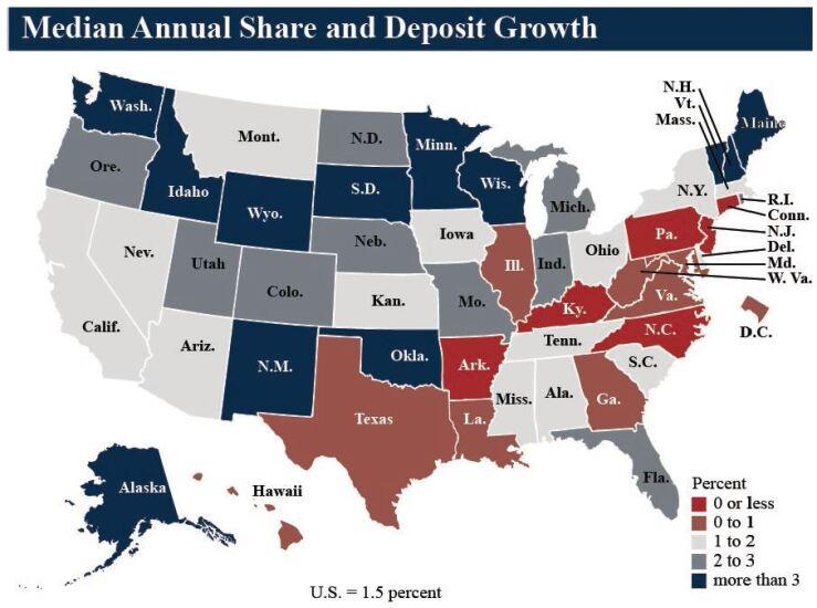 NCUA median annual share and deposit growth Q3 2019 - CUJ 121719.JPG