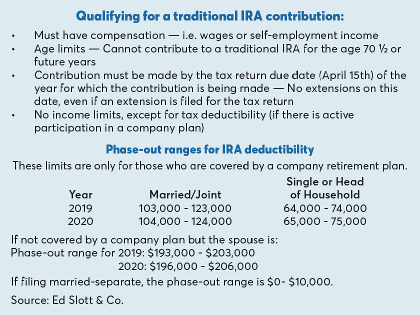 Qualifying for a traditional IRA contribution