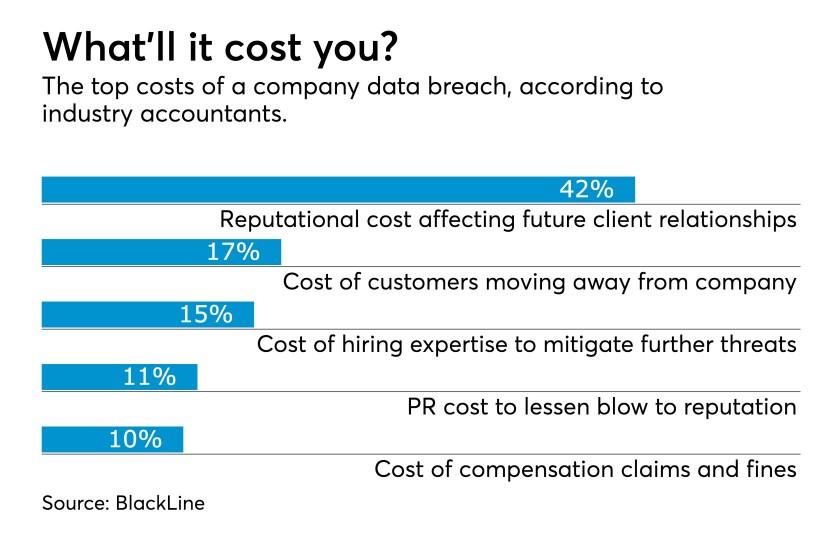 ACT062918 blackline cybersecurity industry accountants chart