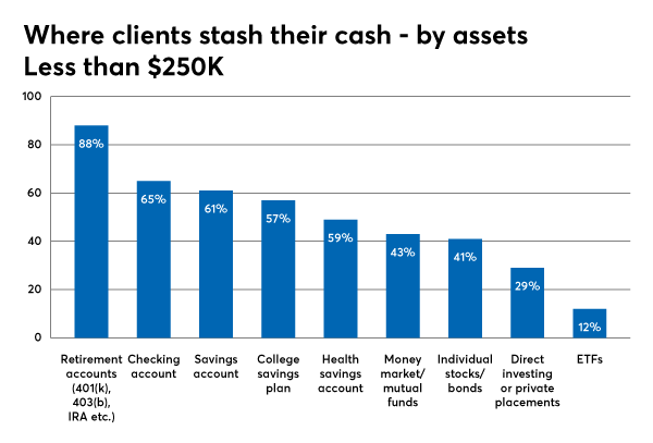 investments utilizing by assets 250k or less