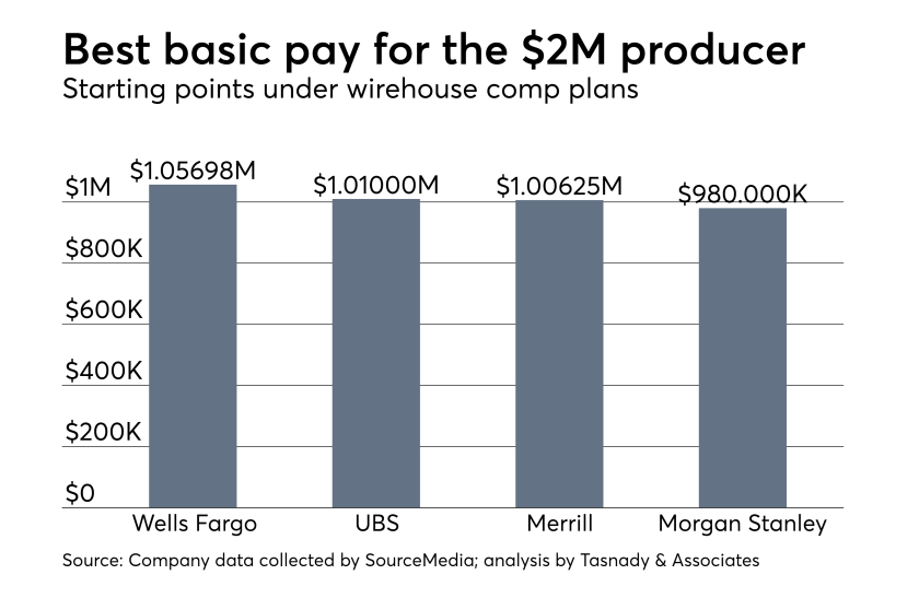 Compensation plan wirehouse analysis adviser pay $2 million producer.png
