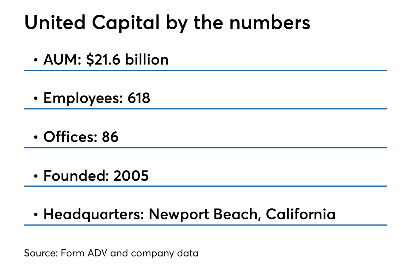 United Capital by the numbers IAG 4.15.18