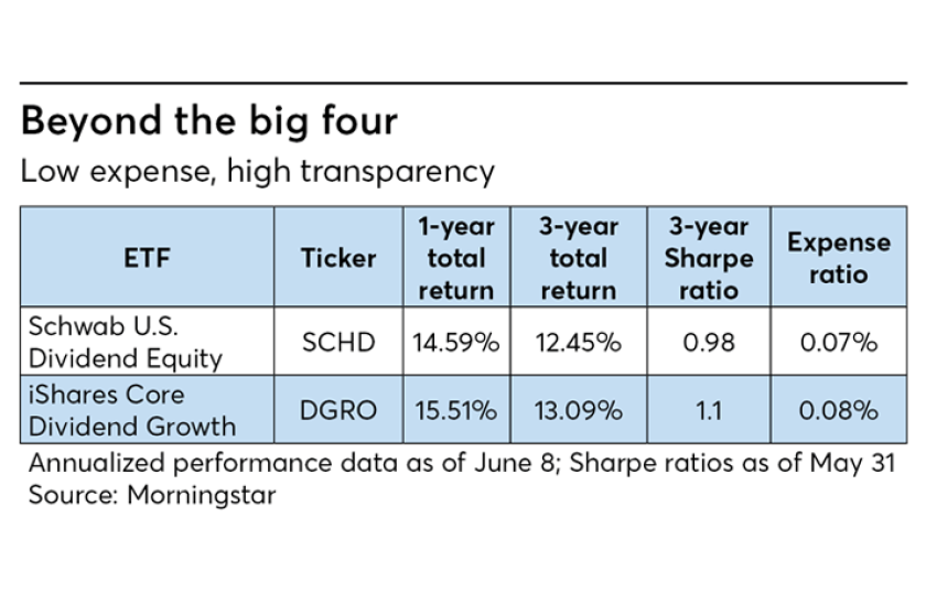 Lost cost dividend ETFs