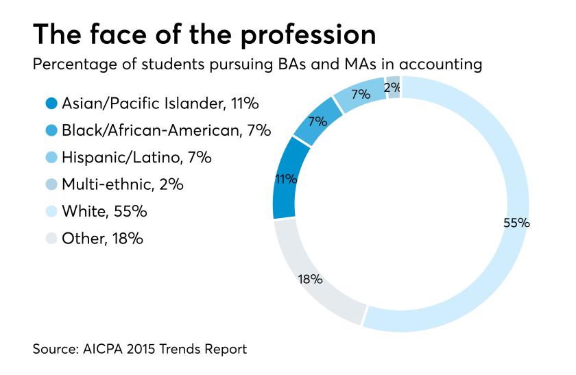 AICPA names 2018 Minority Doctoral Fellowship recipients