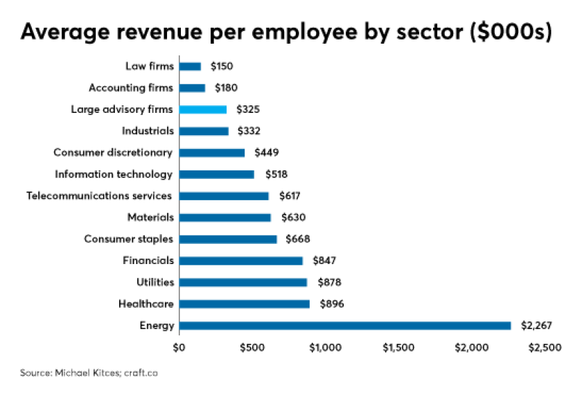Kitces revenue per employee industry IAG