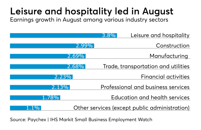Paychex wage growth by industry in August 2018