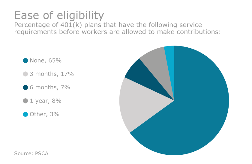 EBN-401k-Employee-Eligibility.png