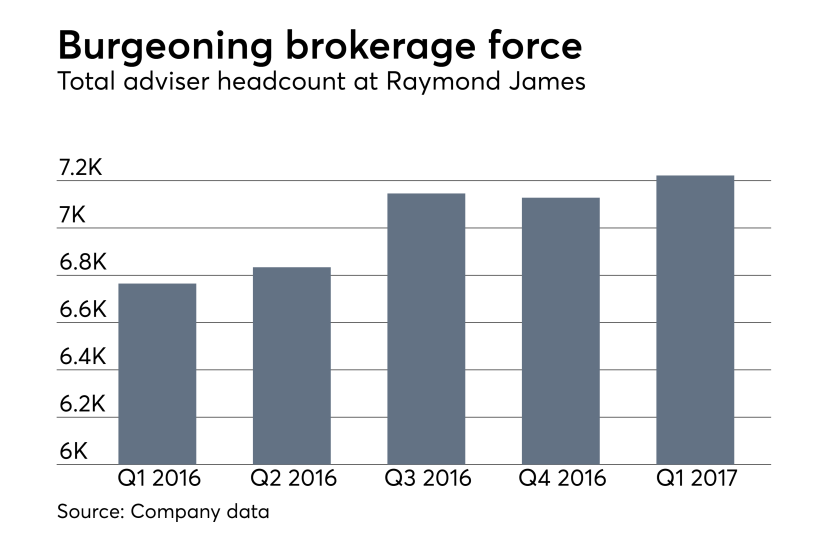 Raymond James first quarter earnings adviser headcount April 2017