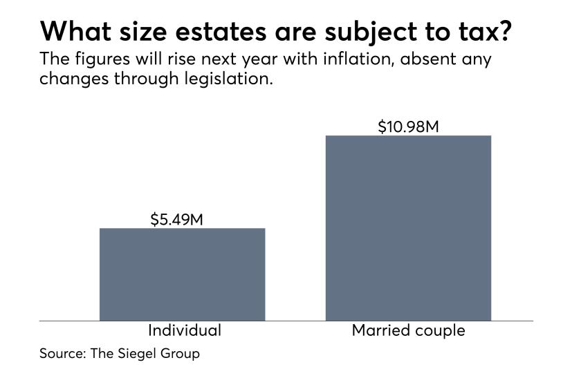 Taxable estate levels 2017