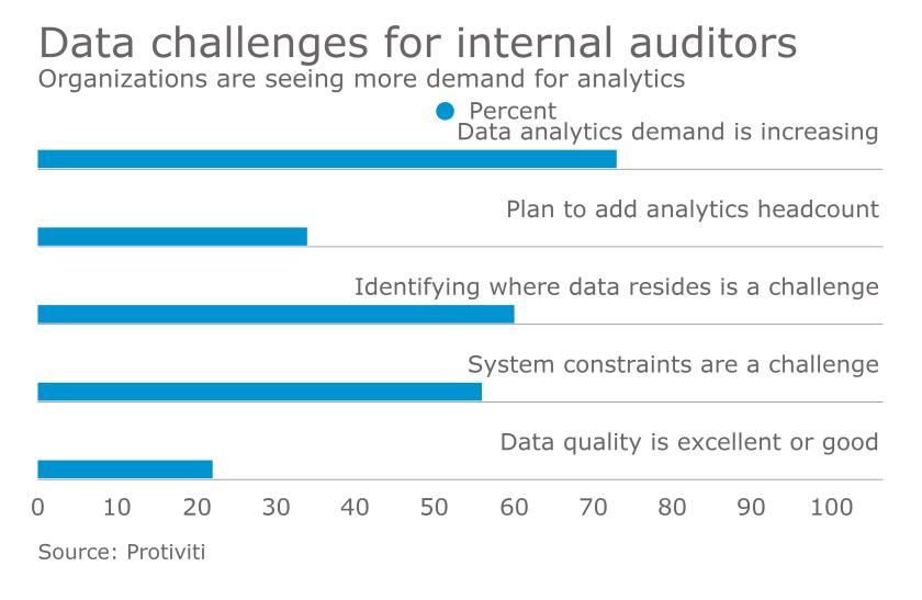 Protiviti Internal Audit Data Analytics Survey Findings