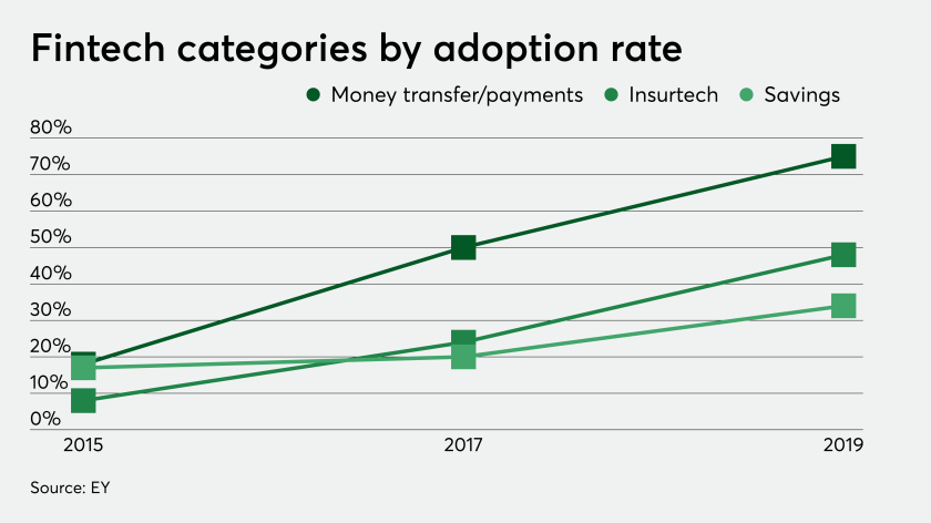di-insurtech-adoption-081019.png