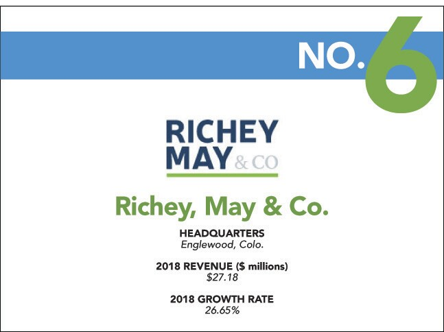 6 - 2019 Fast - Richey May.jpg