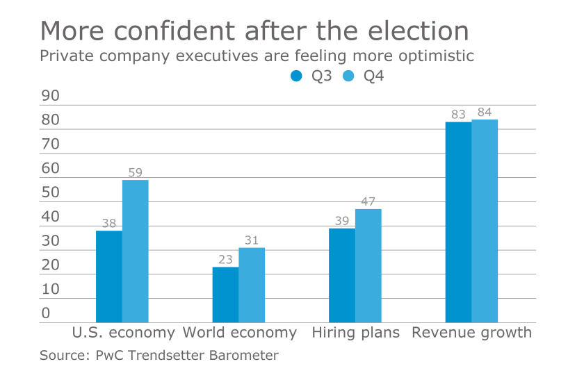 PwC Trendsetter Barometer survey of private company executives in Q4 2016