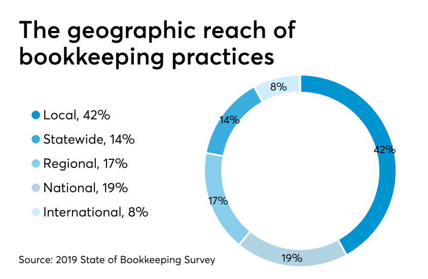 AT-062719- Bookkeeping Survey CHART -  Geographic reach
