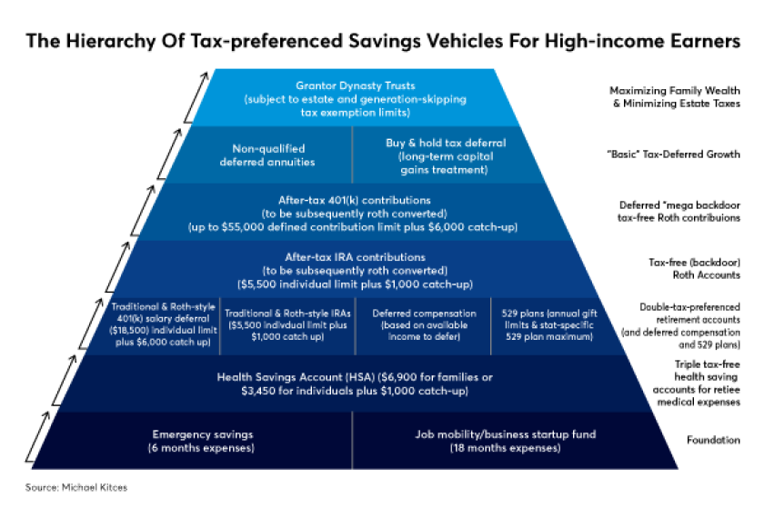 FP0918_The-Hierarchy-Of-Tax.png