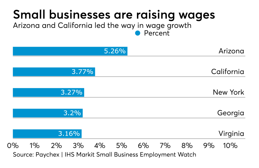 Small business wage growth