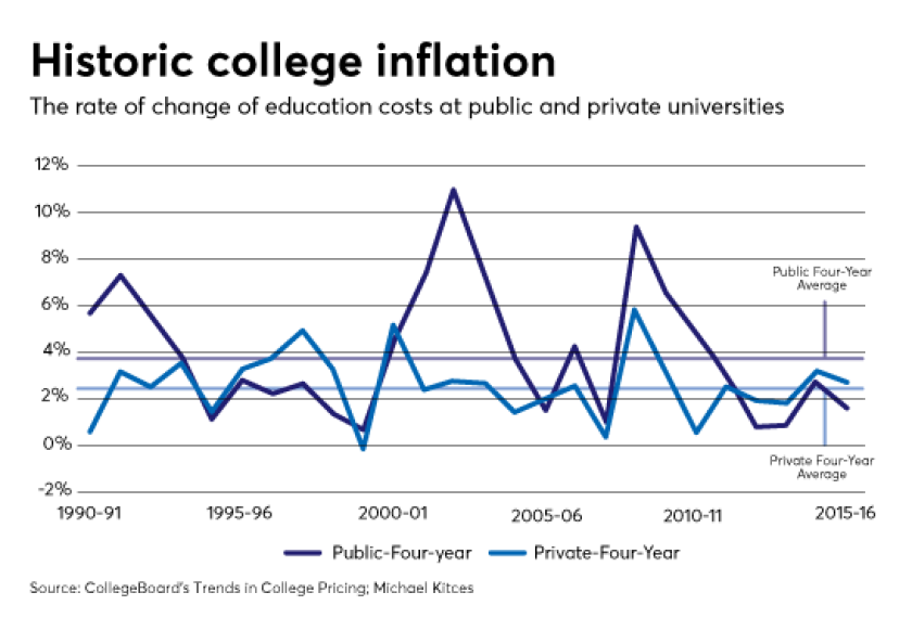 college-inflation-IAG